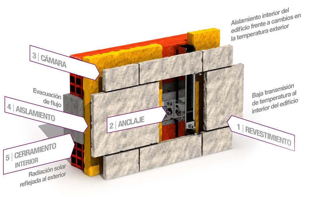 La fachada ventilada gutterkel - Tipos de revestimientos de fachadas ...