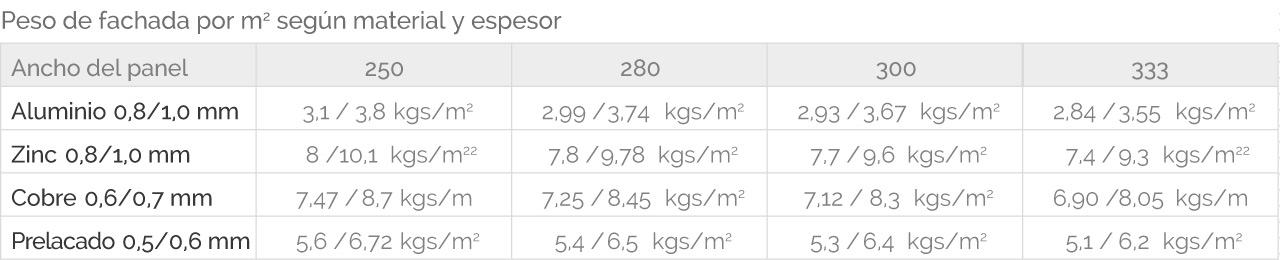 Pesos según materia y espesor