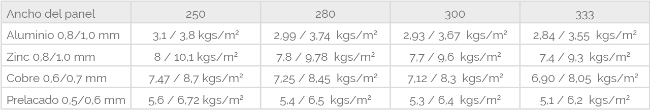 Peso de fachada por m2